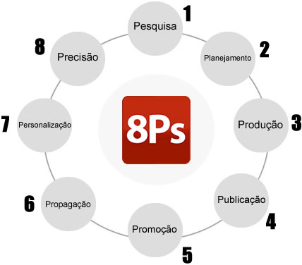 8ps-marketing-digital